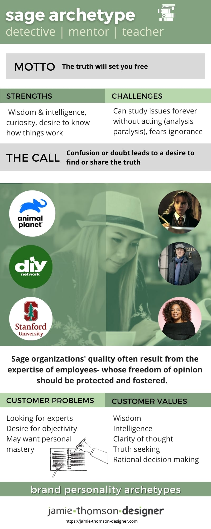 Sage brand archetype reference sheet pin this handy reference from jamie thomson designer
